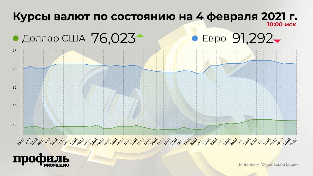 Курсы валют по состоянию на 4 февраля 2021 г. 10:00 мск