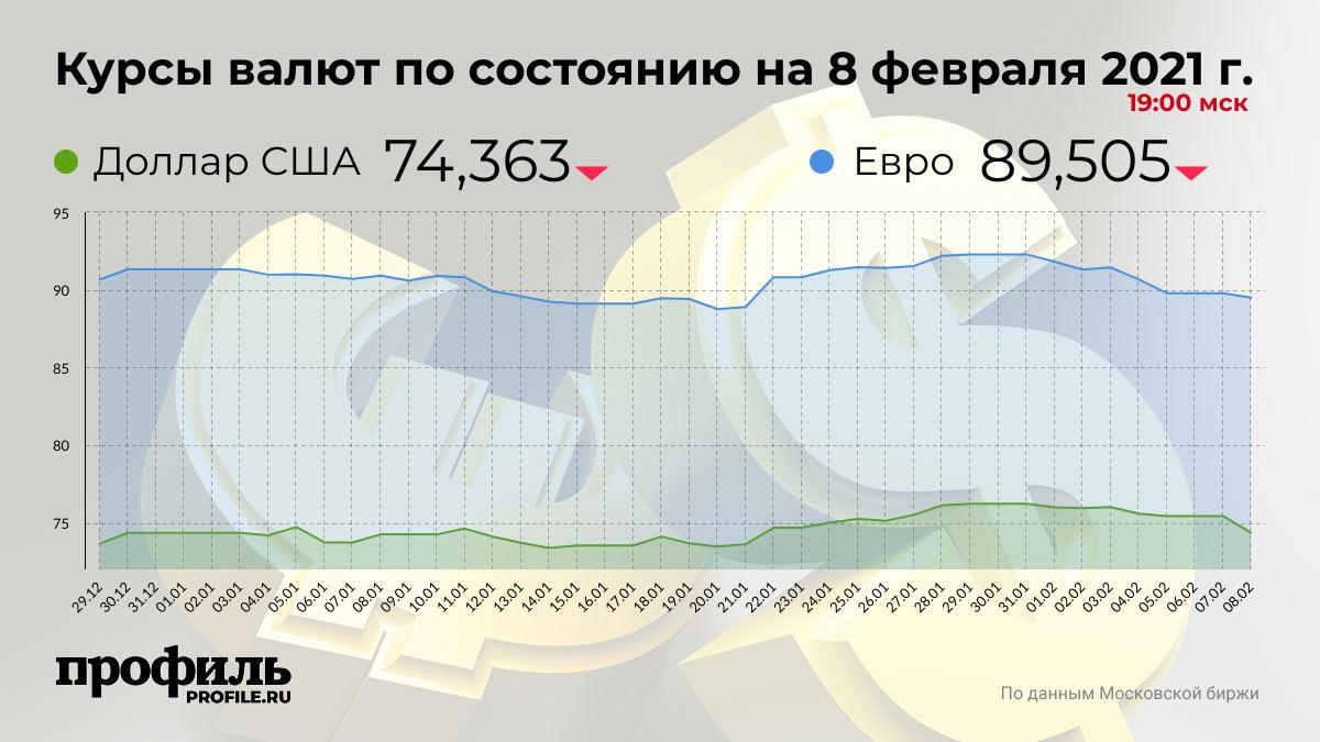 Курсы валют по состоянию на 8 февраля 2021 г. 19:00 мск