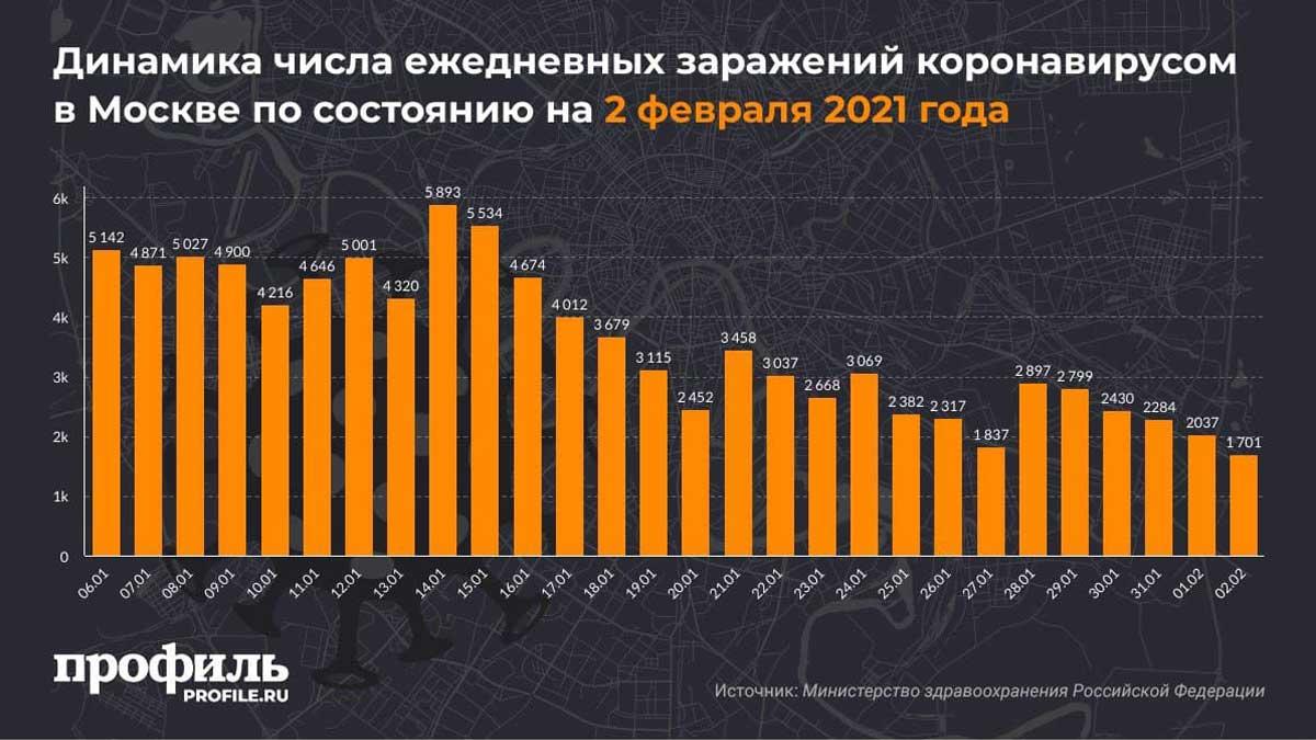 Динамика числа ежедневных заражений коронавирусом в Москве по состоянию на 2 февраля 2021 года