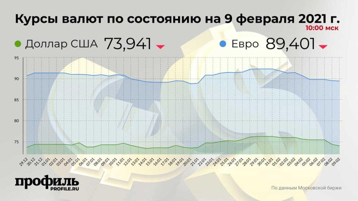 Курсы валют по состоянию на 9 февраля 2021 г. 10:00 мск