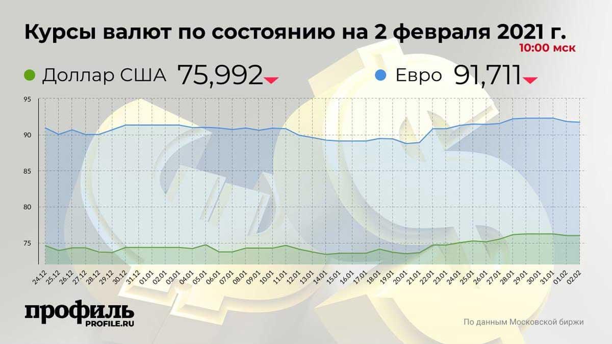 Курсы валют по состоянию на 2 февраля 2021 г. 10:00 мск