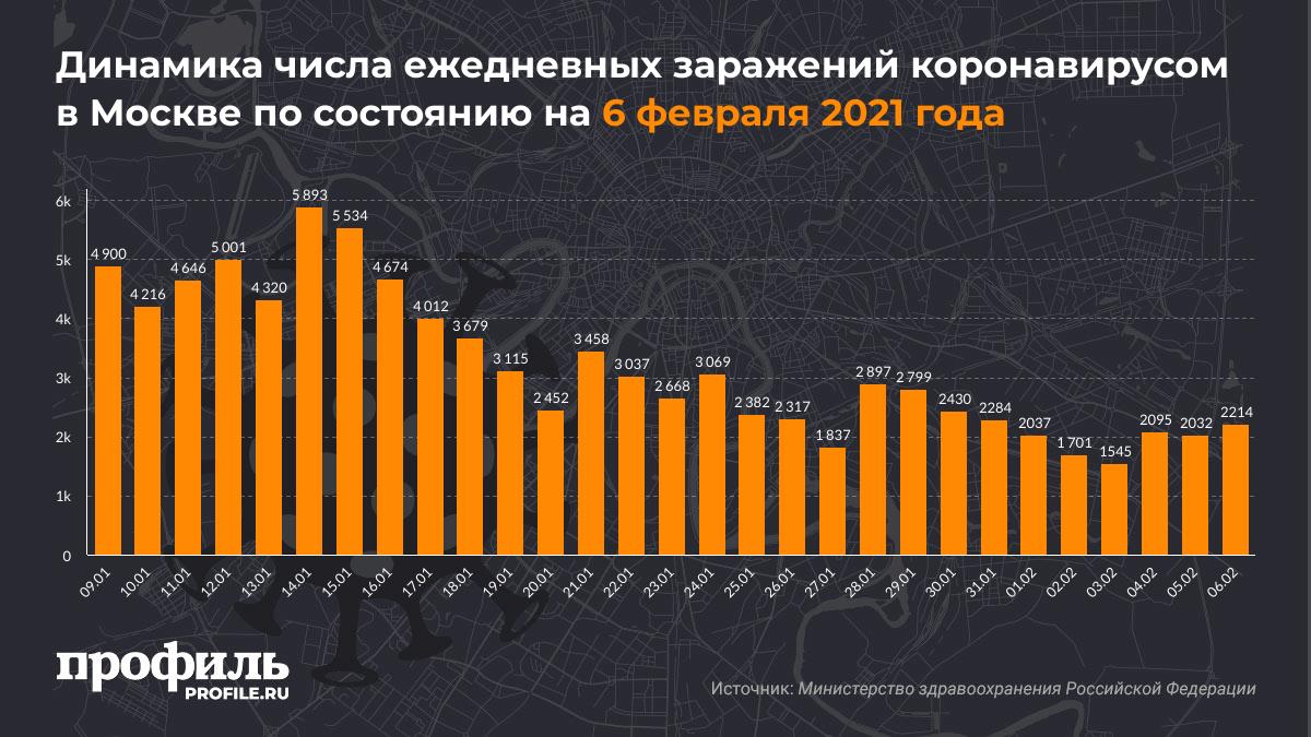 Динамика числа ежедневных заражений коронавирусом в Москве по состоянию на 6 февраля 2021 года