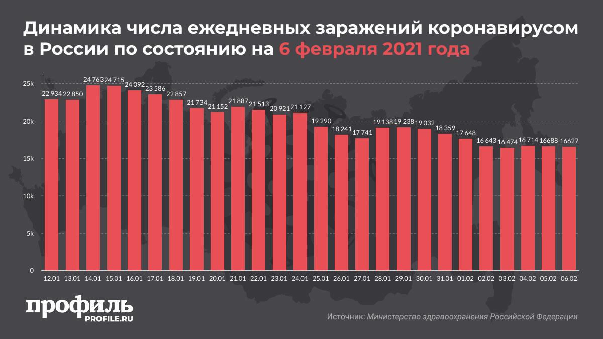 Динамика числа ежедневных заражений коронавирусом в России по состоянию на 6 февраля 2021 года
