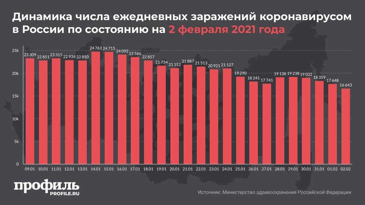 Динамика числа ежедневных заражений коронавирусом в России по состоянию на 2 февраля 2021 года