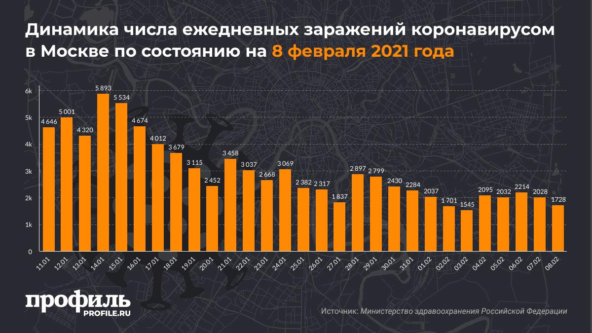 Динамика числа ежедневных заражений коронавирусом в Москве по состоянию на 8 февраля 2021 года