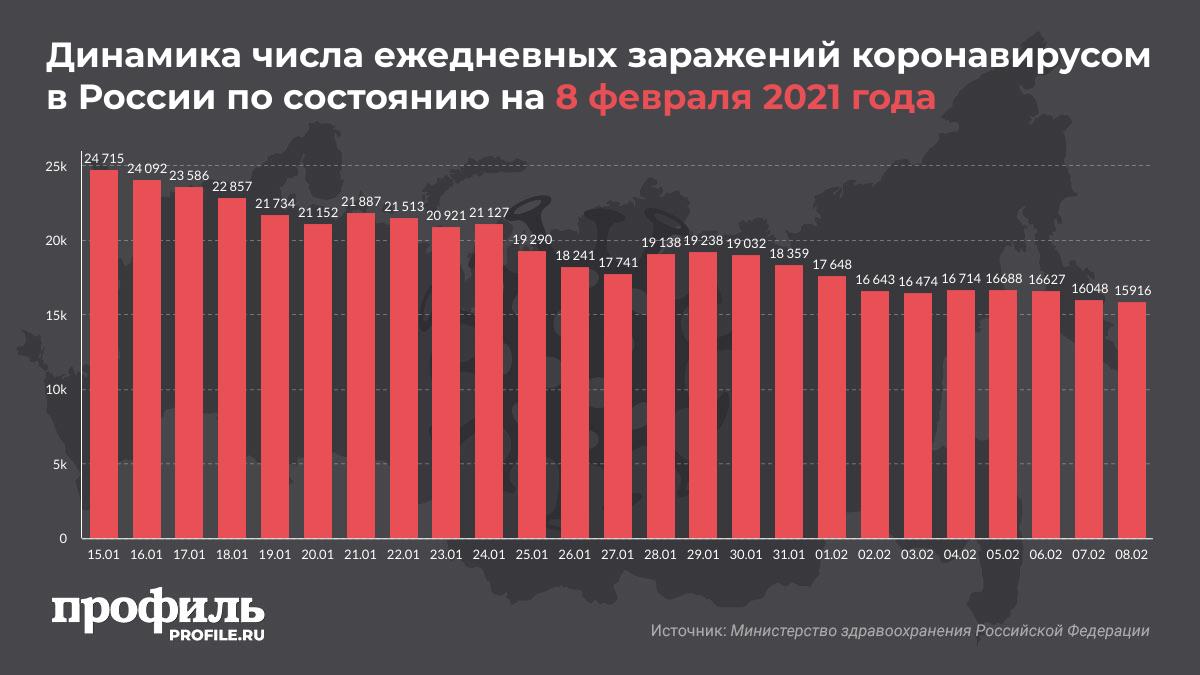 Динамика числа ежедневных заражений коронавирусом в России по состоянию на 8 февраля 2021 года