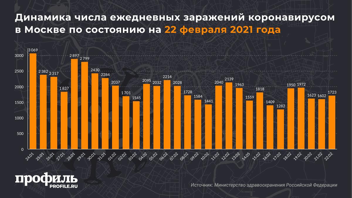 Динамика числа ежедневных заражений коронавирусом в Москве по состоянию на 22 февраля 2021 года