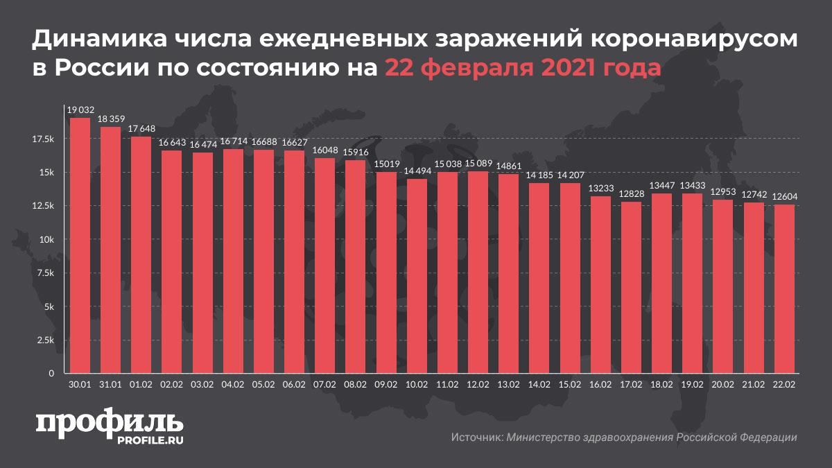 Динамика числа ежедневных заражений коронавирусом в России по состоянию на 22 февраля 2021 года