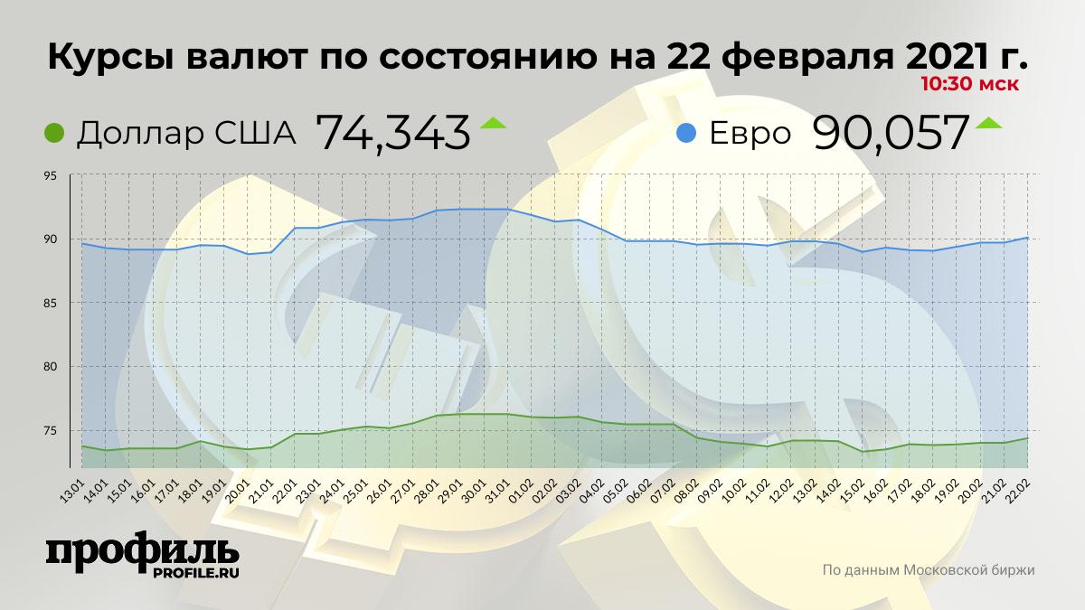 Курсы валют по состоянию на 22 февраля 2021 г. 10:30 мск
