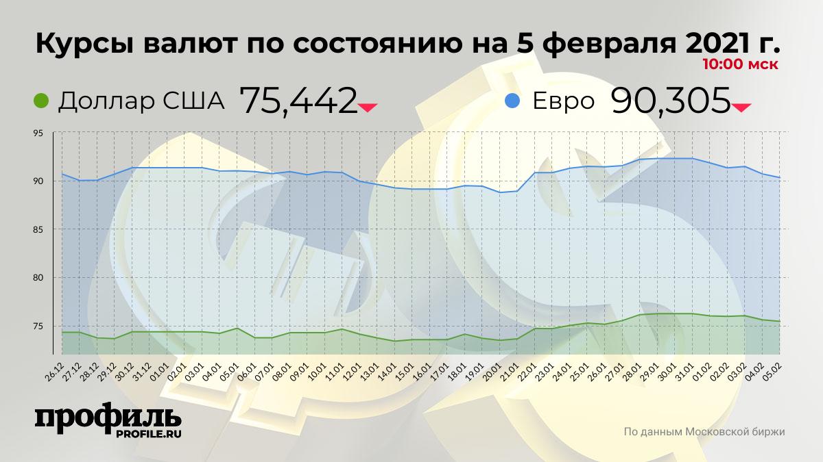 Курсы валют по состоянию на 5 февраля 2021 г. 10:00 мск