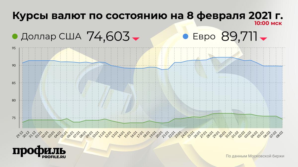 Курсы валют по состоянию на 8 февраля 2021 г. 10:00 мск