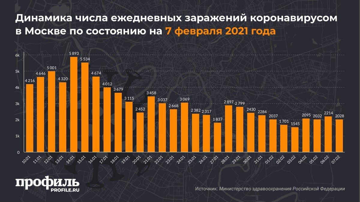 Динамика числа ежедневных заражений коронавирусом в Москве по состоянию на 7 февраля 2021 года