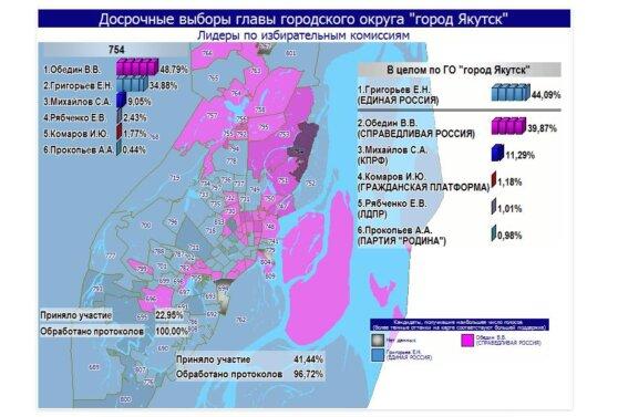 выборы якутск