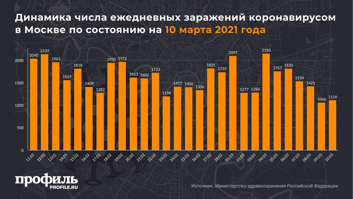 Динамика числа ежедневных заражений коронавирусом в Москве по состоянию на 10 марта 2021 года
