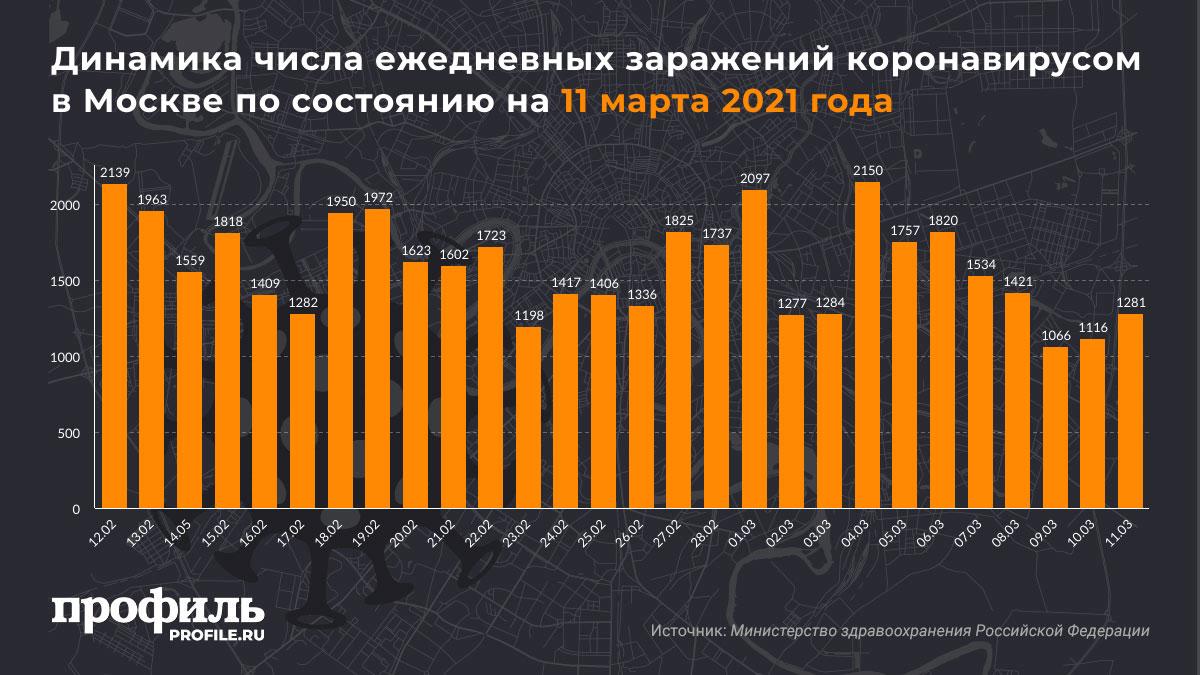 Динамика числа ежедневных заражений коронавирусом в Москве по состоянию на 11 марта 2021 года