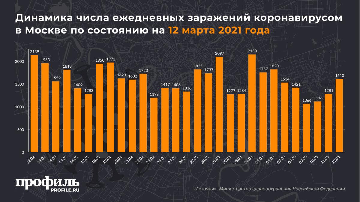 Динамика числа ежедневных заражений коронавирусом в Москве по состоянию на 12 марта 2021 года