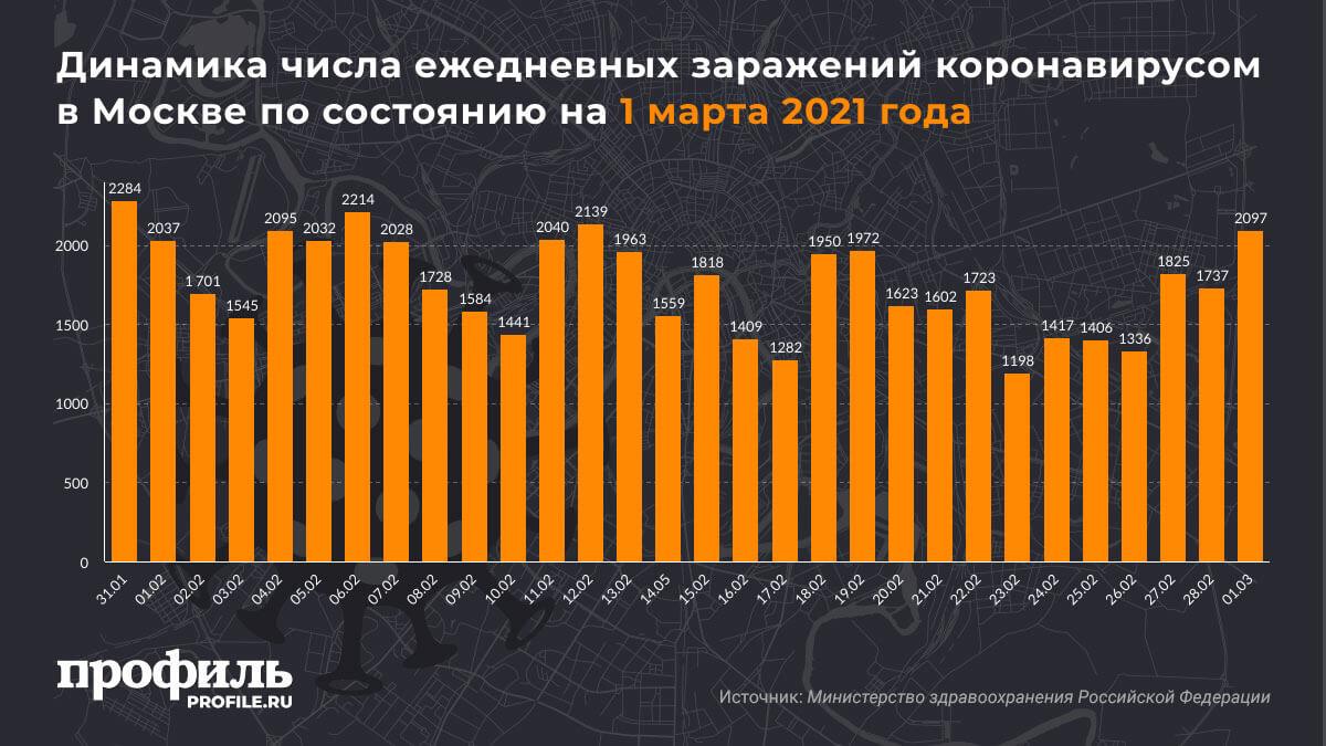 Динамика числа ежедневных заражений коронавирусом в Москве по состоянию на 1 марта 2021 года