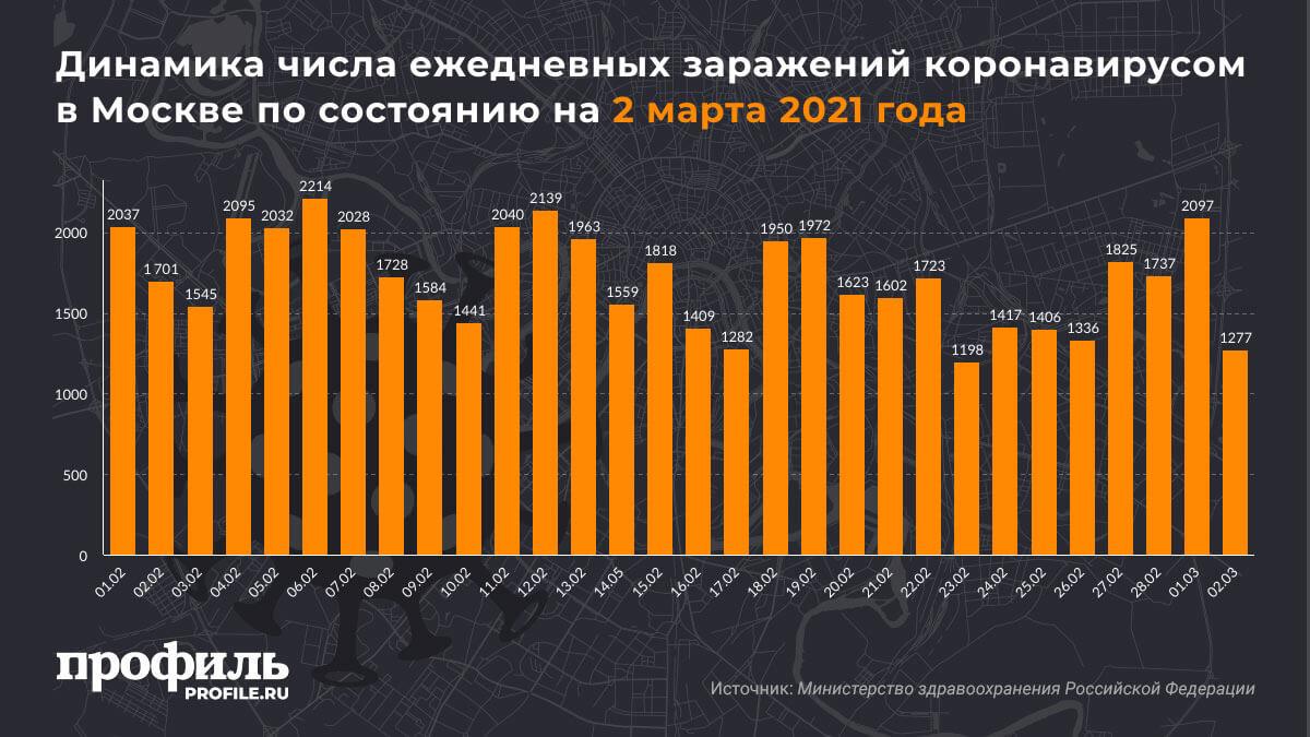 Динамика числа ежедневных заражений коронавирусом в Москве по состоянию на 2 марта 2021 года