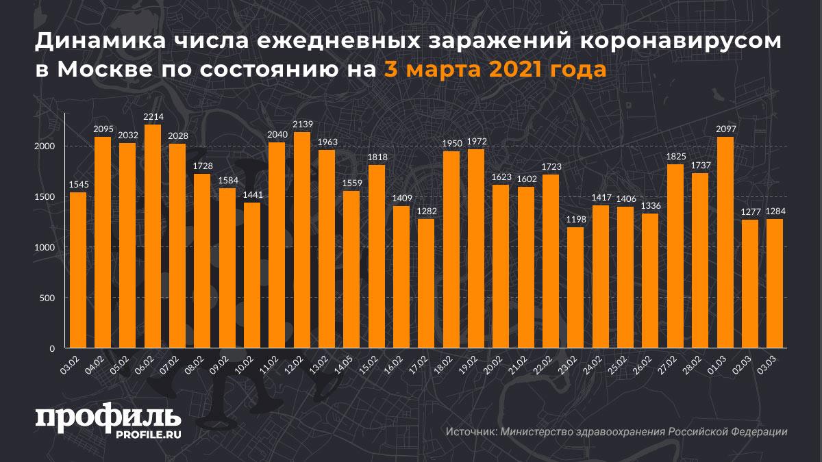 Динамика числа ежедневных заражений коронавирусом в Москве по состоянию на 3 марта 2021 года