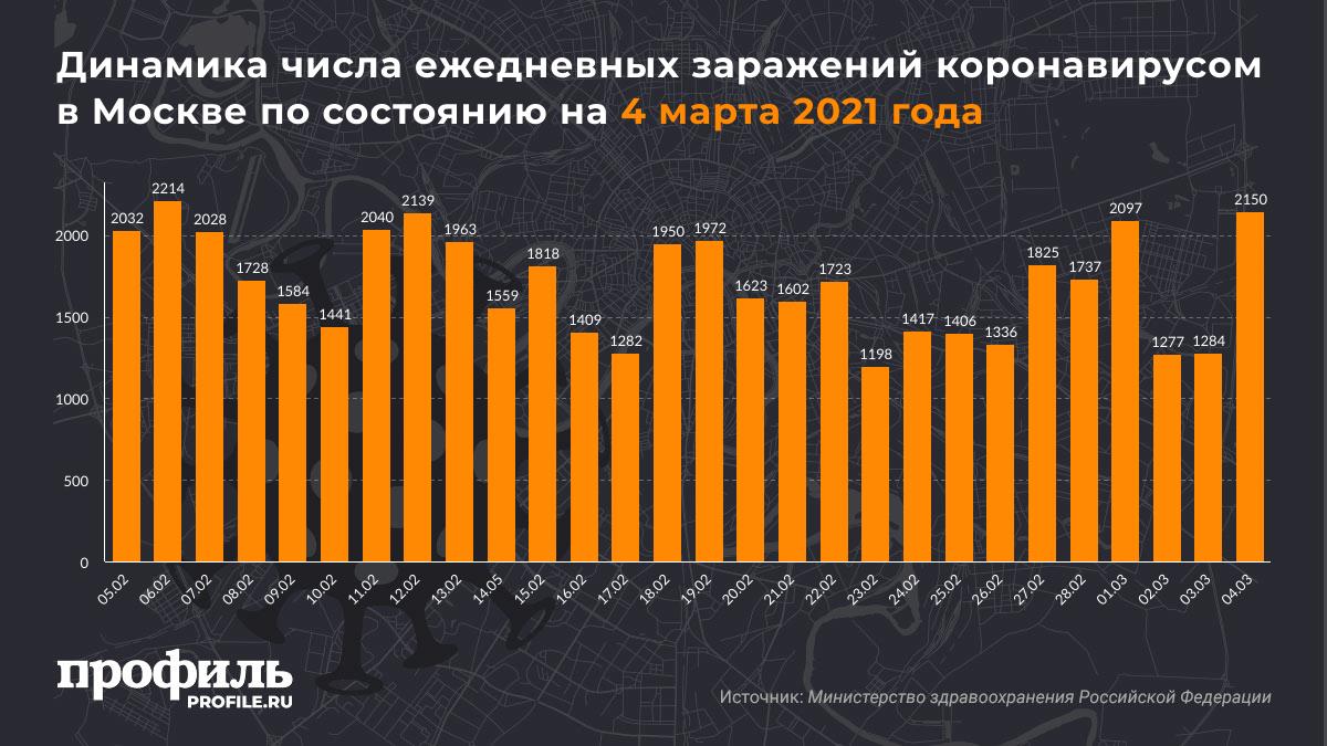 Динамика числа ежедневных заражений коронавирусом в Москве по состоянию на 4 марта 2021 года