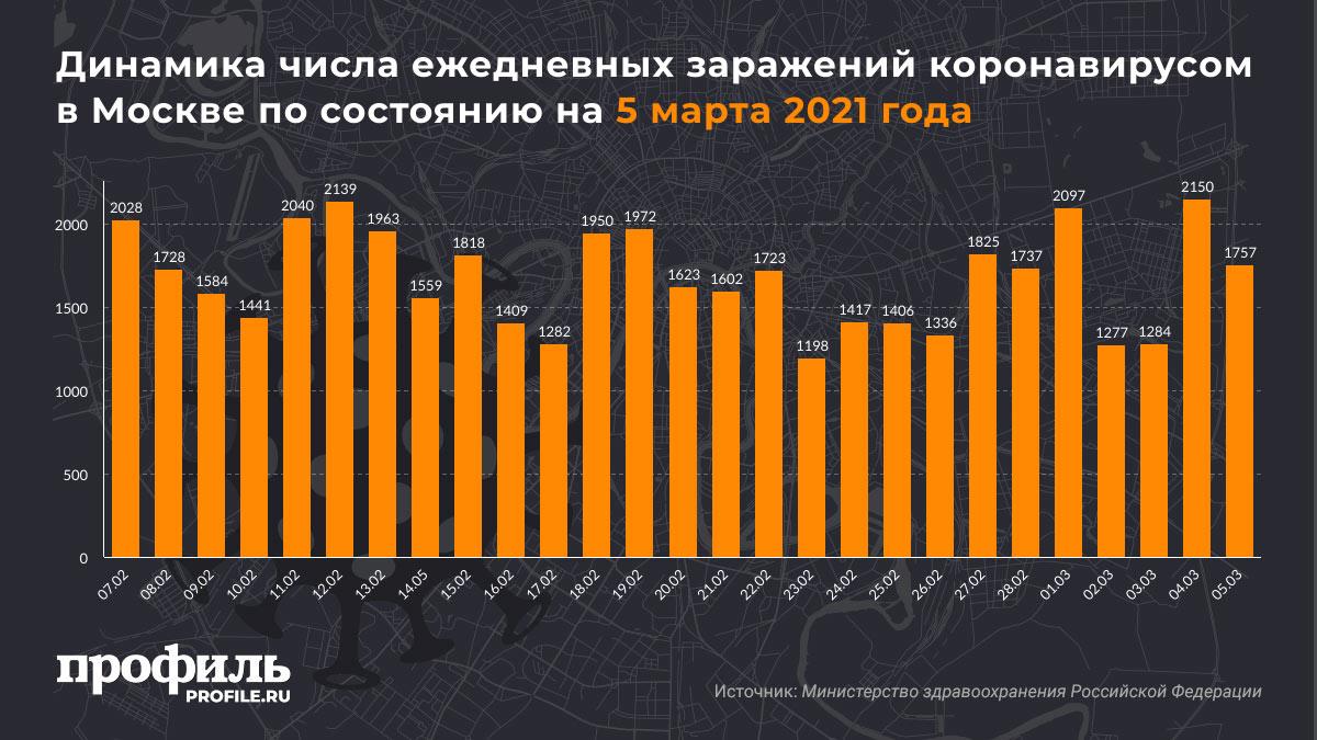 Динамика числа ежедневных заражений коронавирусом в Москве по состоянию на 5 марта 2021 года