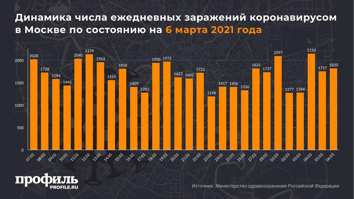 Динамика числа ежедневных заражений коронавирусом в Москве по состоянию на 6 марта 2021 года