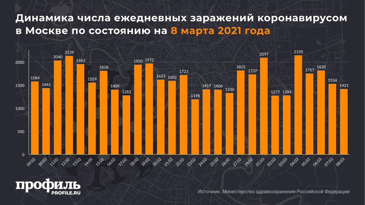 Динамика числа ежедневных заражений коронавирусом в Москве по состоянию на 8 марта 2021 года