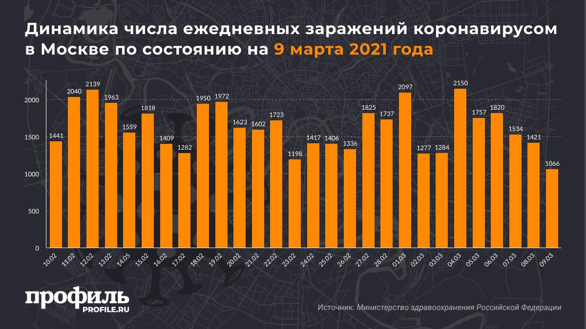 Динамика числа ежедневных заражений коронавирусом в Москве по состоянию на 9 марта 2021 года