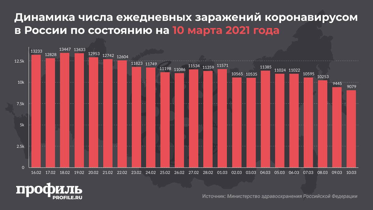 Динамика числа ежедневных заражений коронавирусом в России по состоянию на 10 марта 2021 года