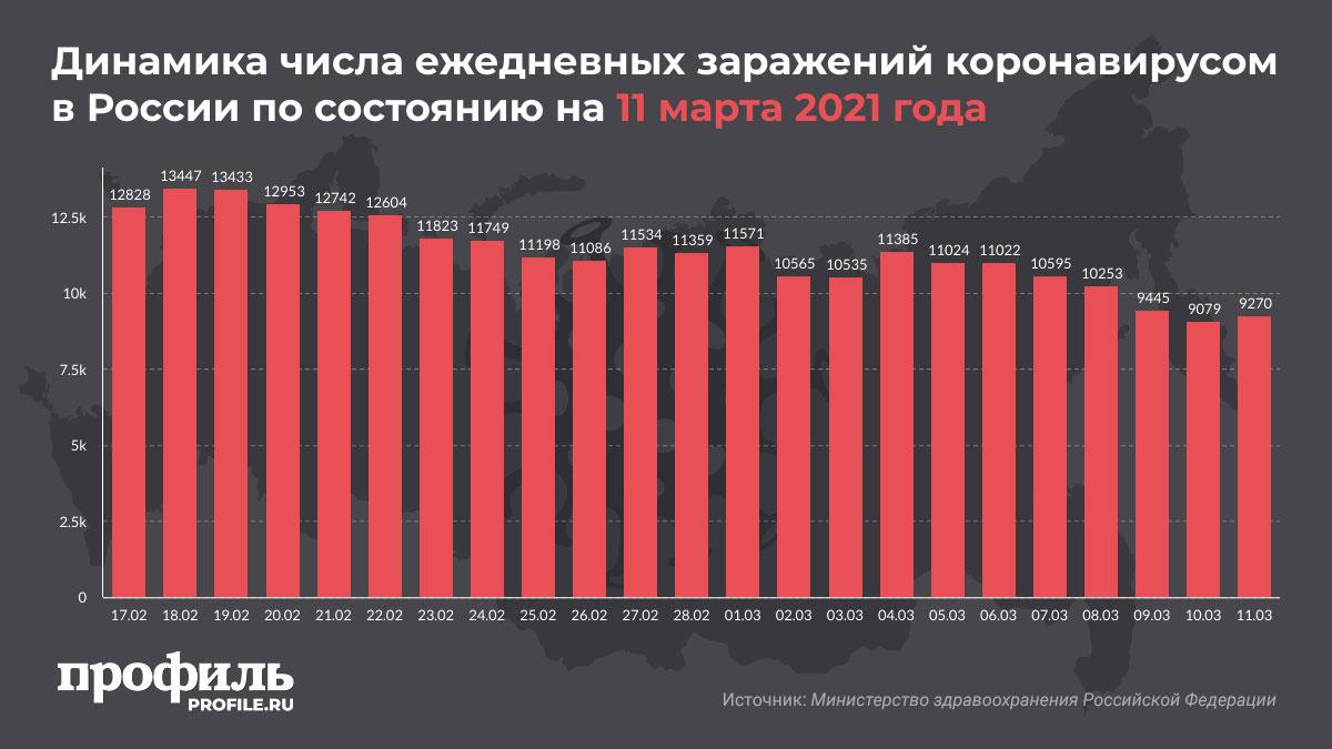 Динамика числа ежедневных заражений коронавирусом в России по состоянию на 11 марта 2021 года