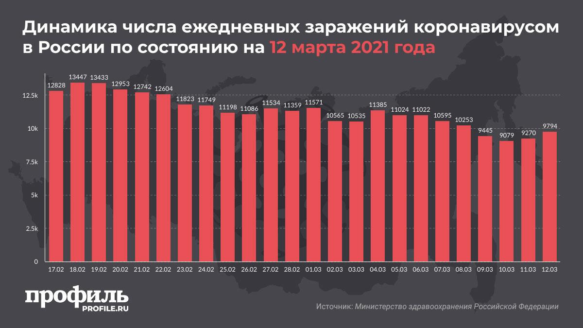 Динамика числа ежедневных заражений коронавирусом в России по состоянию на 12 марта 2021 года