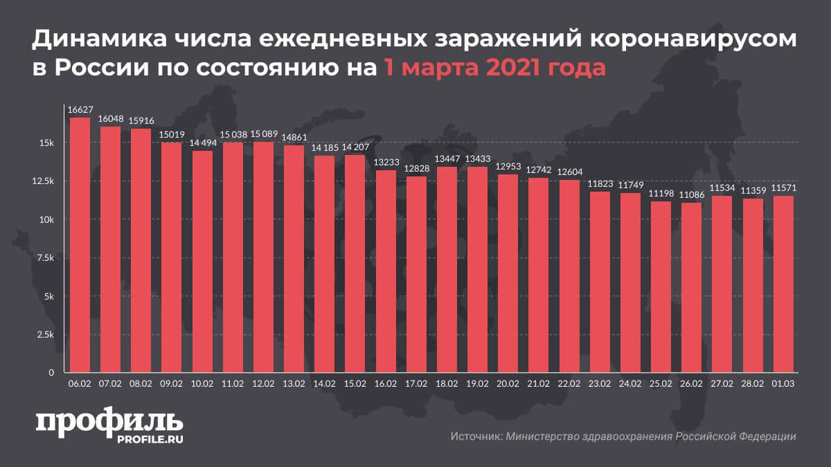 Динамика числа ежедневных заражений коронавирусом в России по состоянию на 1 марта 2021 года