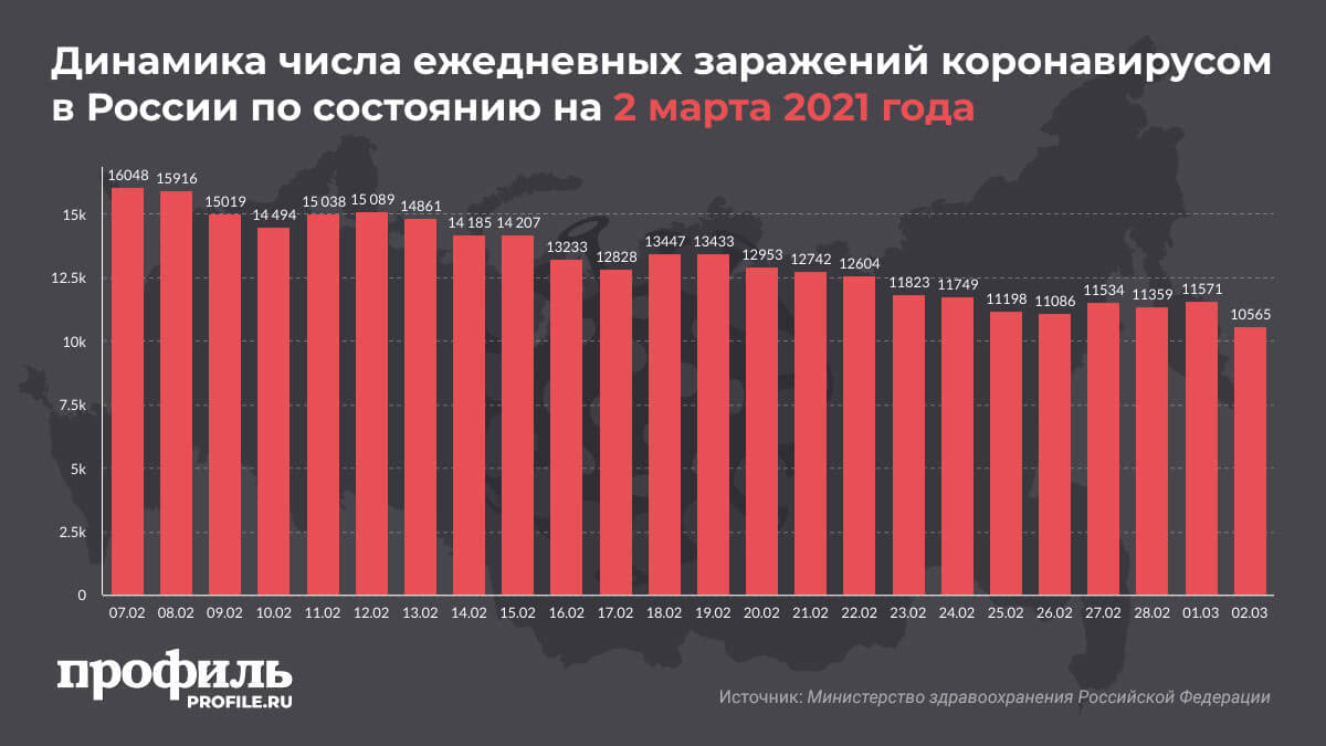 Динамика числа ежедневных заражений коронавирусом в России по состоянию на 2 марта 2021 года