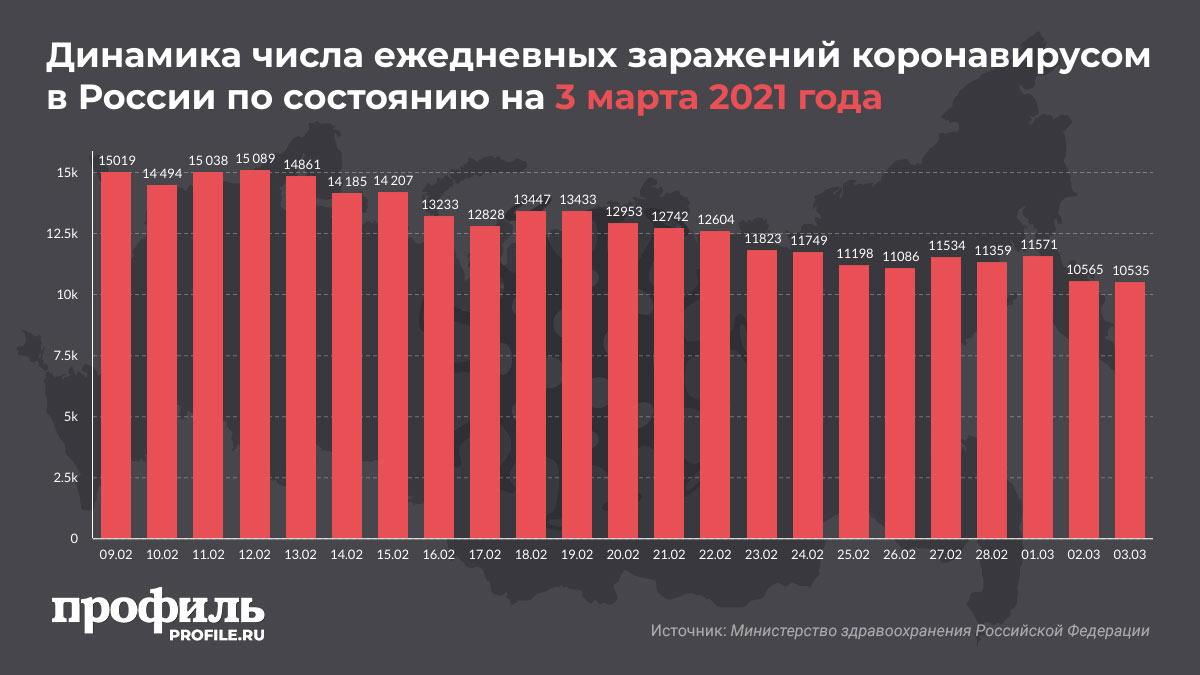 Динамика числа ежедневных заражений коронавирусом в России по состоянию на 3 марта 2021 года