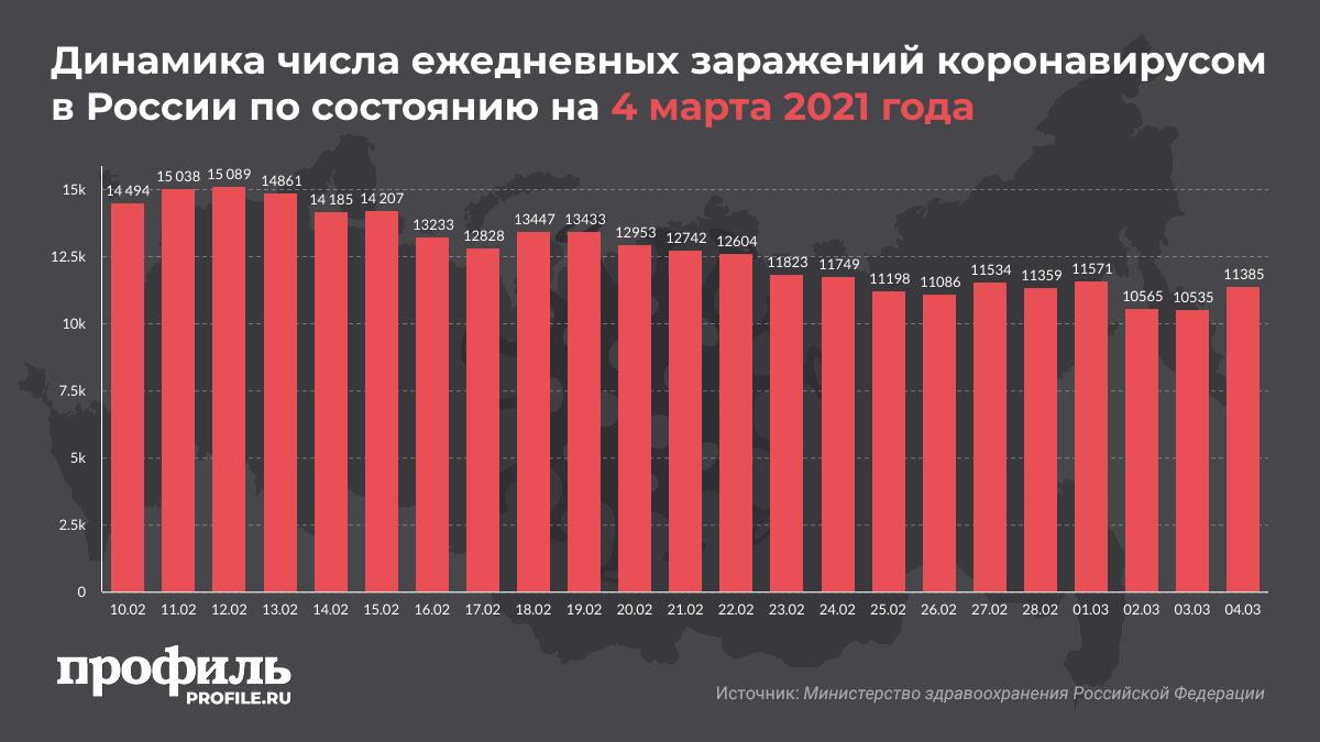 Динамика числа ежедневных заражений коронавирусом в России по состоянию на 4 марта 2021 года