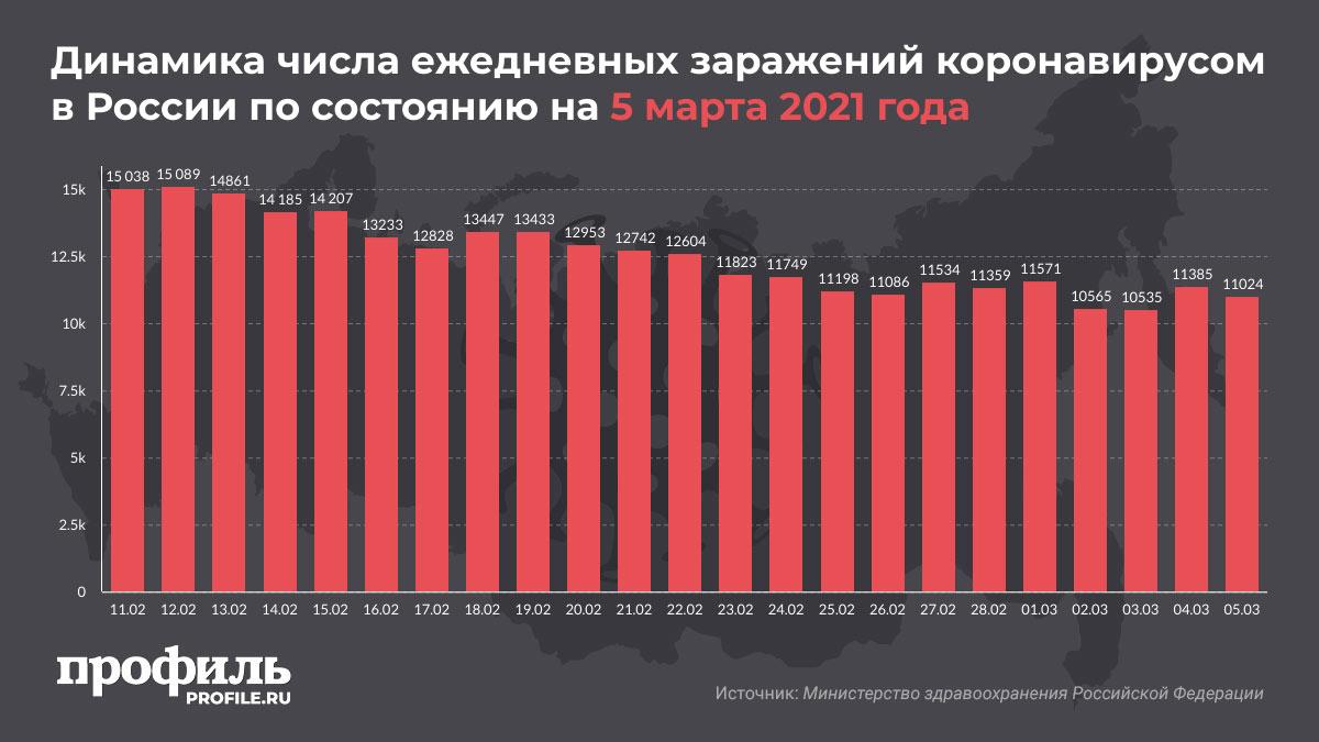 Динамика числа ежедневных заражений коронавирусом в России по состоянию на 5 марта 2021 года