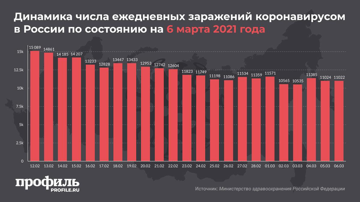 Динамика числа ежедневных заражений коронавирусом в России по состоянию на 6 марта 2021 года