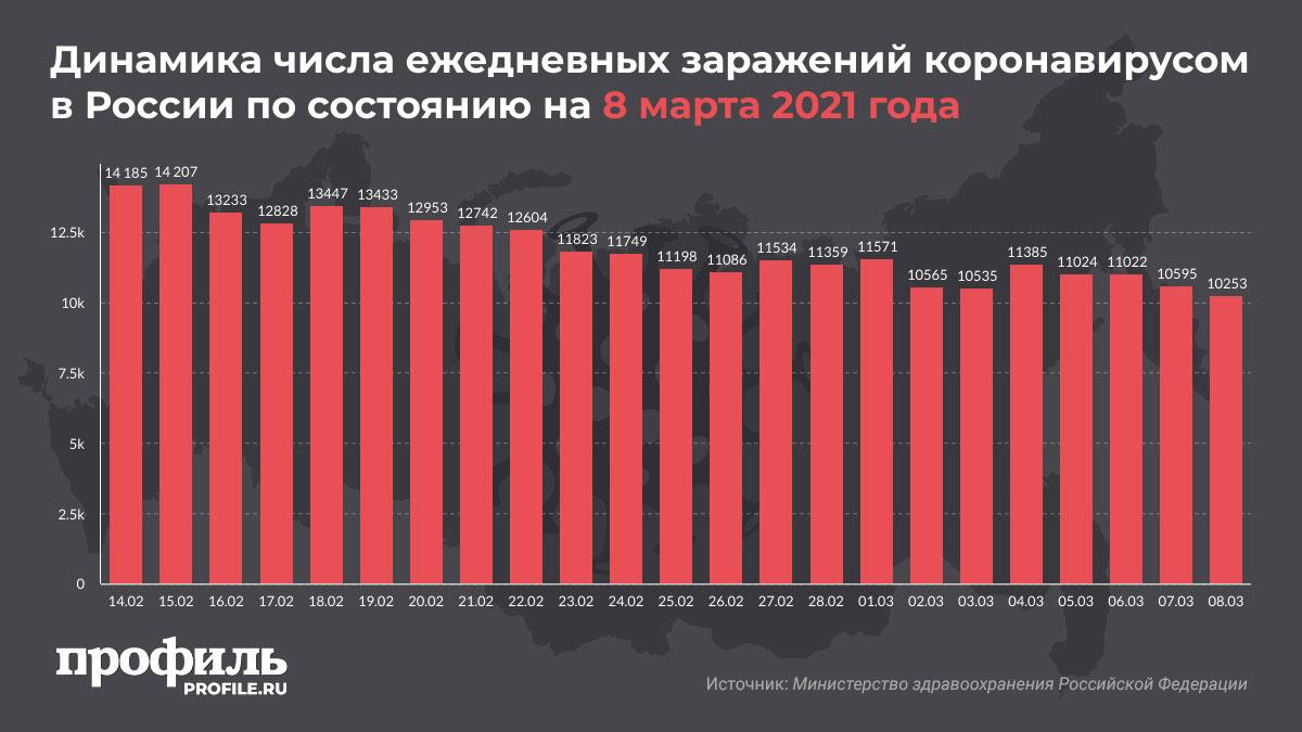 Динамика числа ежедневных заражений коронавирусом в России по состоянию на 8 марта 2021 года