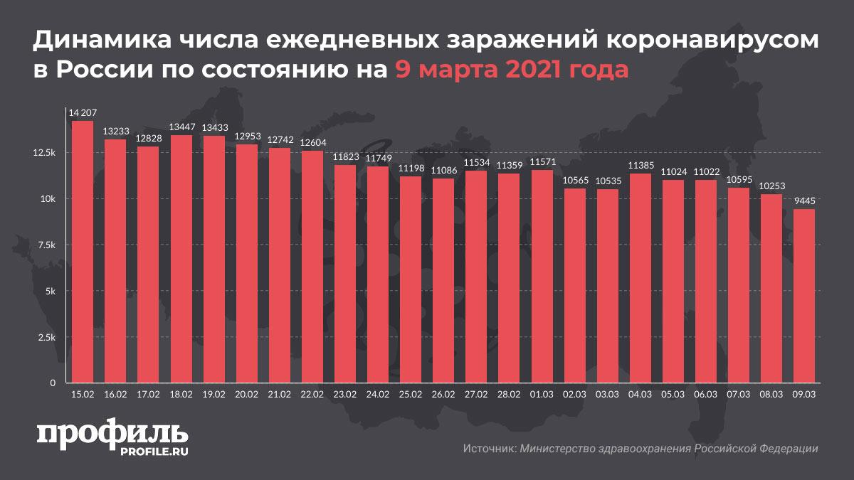 Динамика числа ежедневных заражений коронавирусом в России по состоянию на 9 марта 2021 года