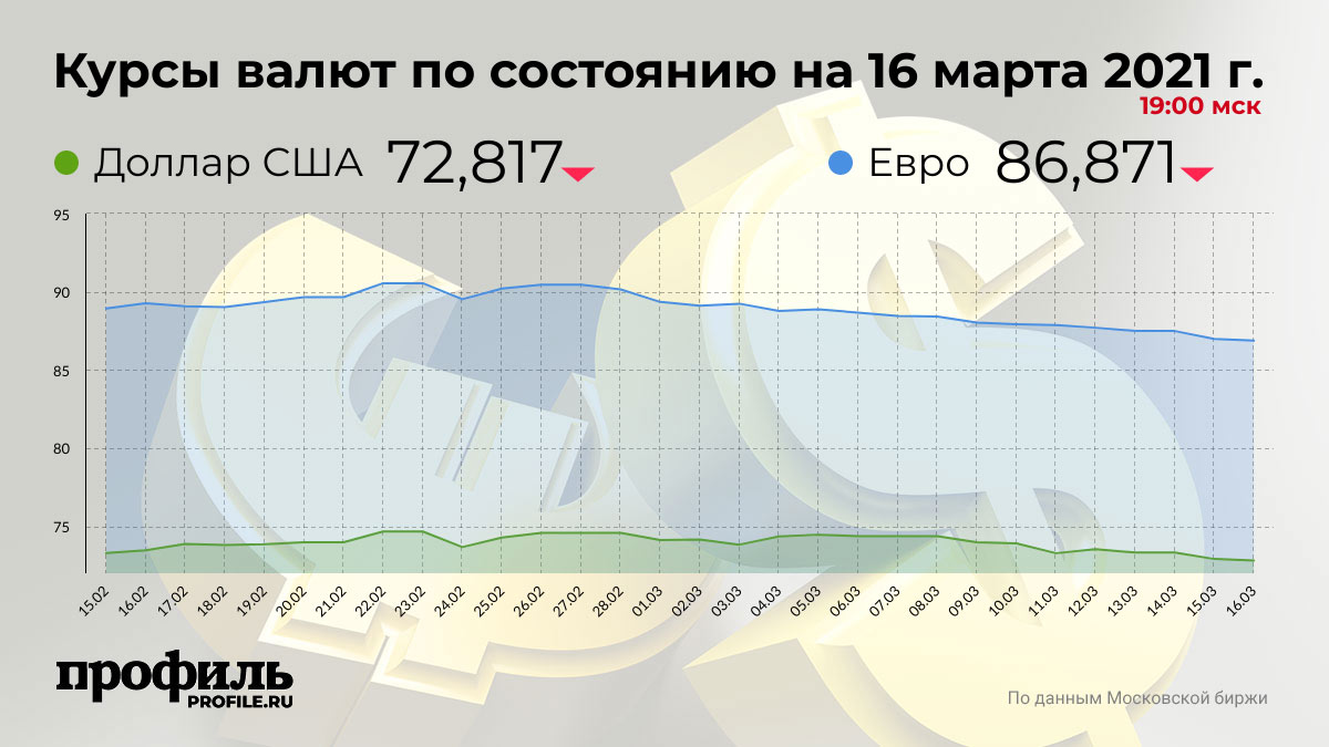 Курсы валют по состоянию на 16 марта 2021 г. 19:00 мск