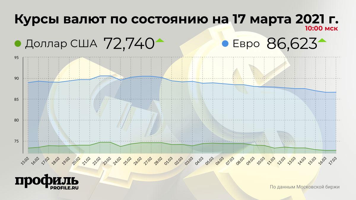 Курсы валют по состоянию на 17 марта 2021 г. 10:00 мск