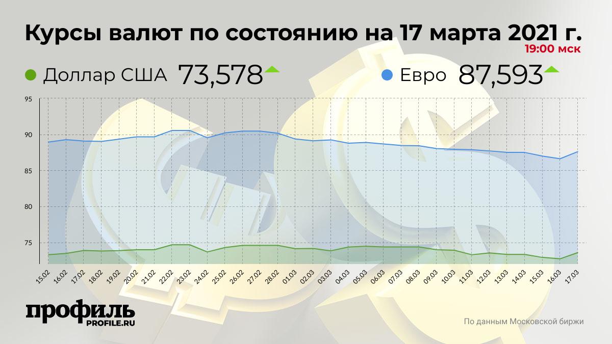 Курсы валют по состоянию на 17 марта 2021 г. 19:00 мск