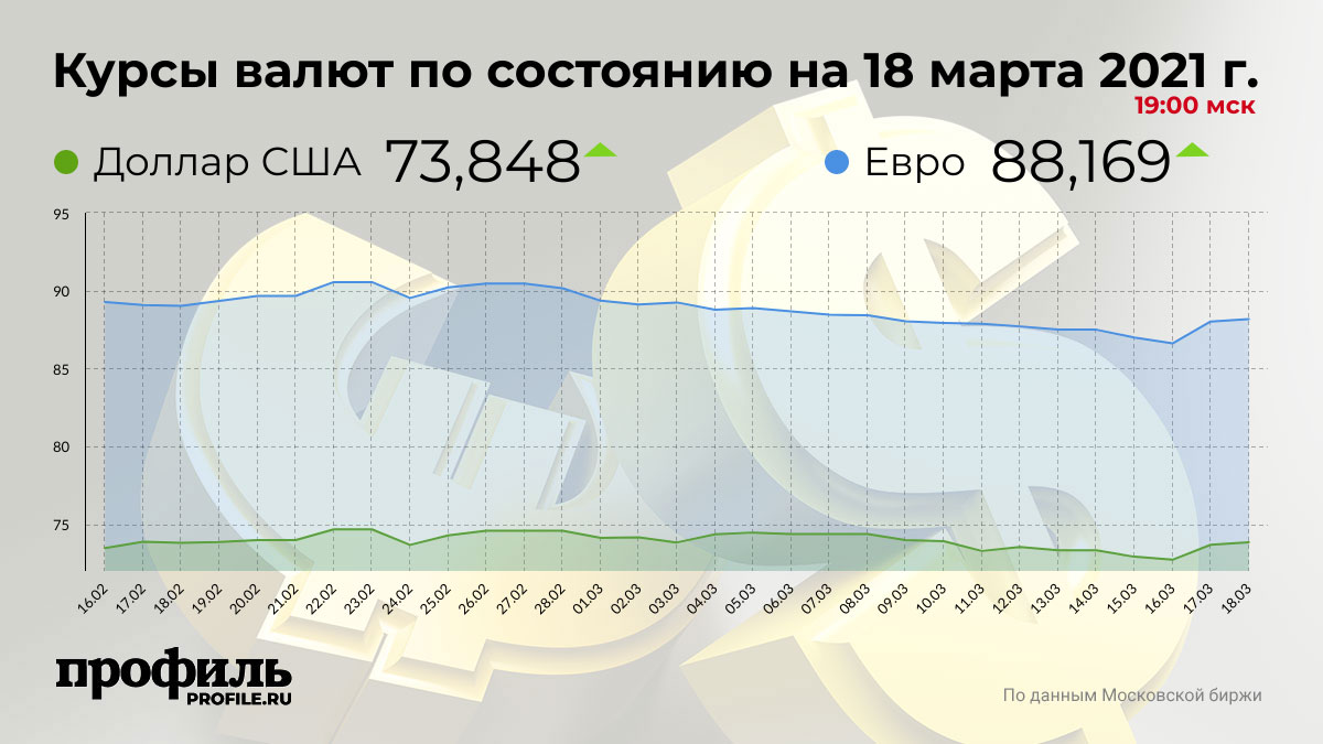 Курсы валют по состоянию на 18 марта 2021 г. 19:00 мск