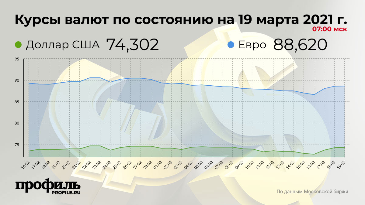 Курсы валют по состоянию на 19 марта 2021 г. 07:00 мск