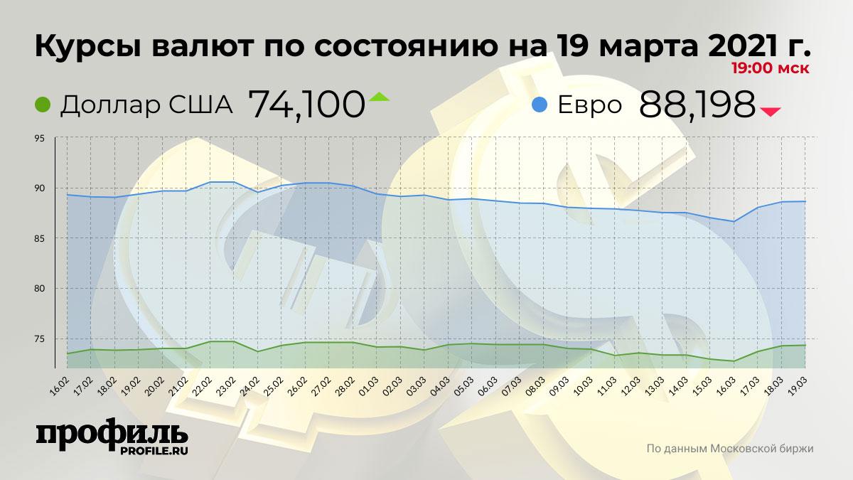 Курсы валют по состоянию на 19 марта 2021 г. 19:00 мск
