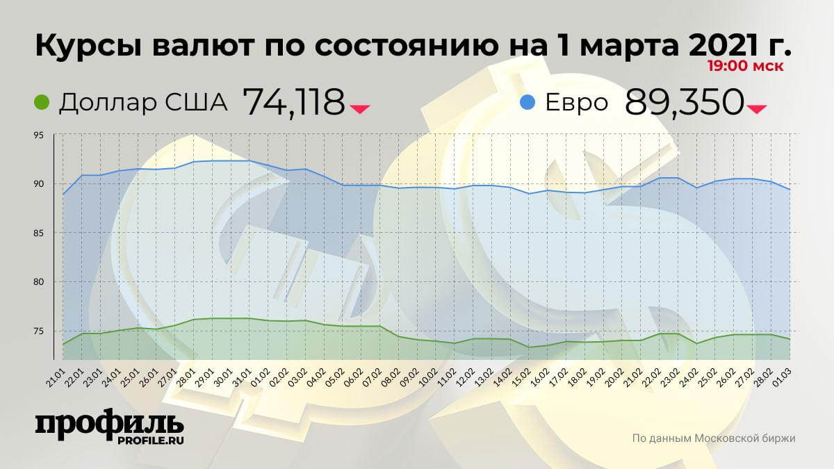 Курсы валют по состоянию на 1 марта 2021 г. 19:00 мск