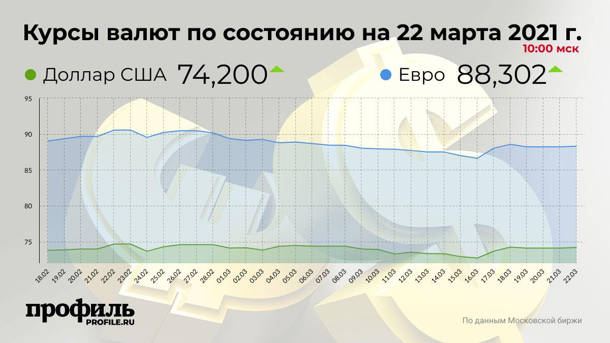 Курсы валют по состоянию на 22 марта 2021 г. 10:00 мск
