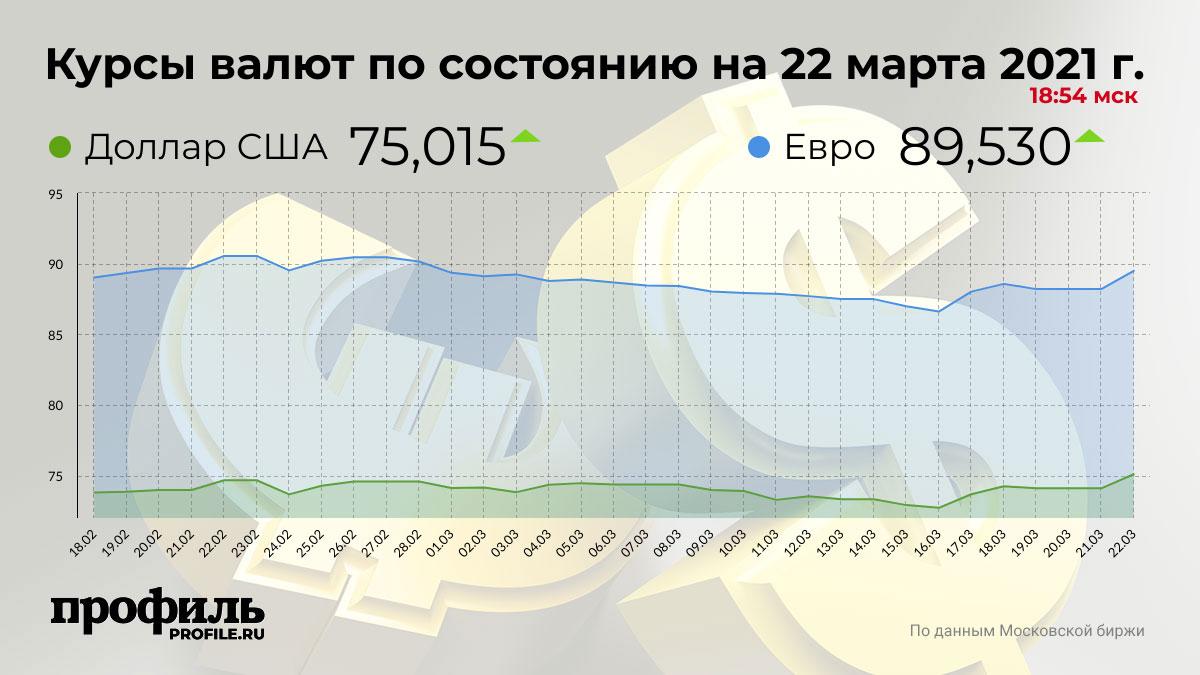Курсы валют по состоянию на 22 марта 2021 г. 18:54 мск