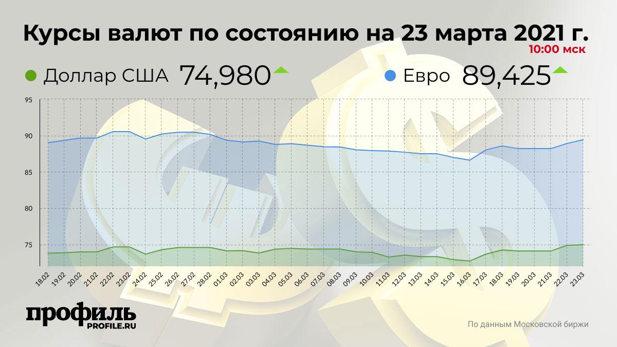 Курсы валют по состоянию на 23 марта 2021 г. 10:00 мск
