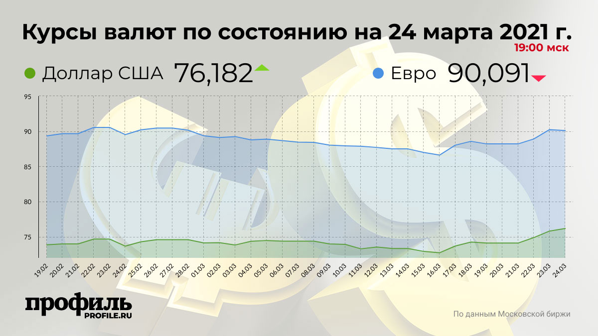 Курсы валют по состоянию на 24 марта 2021 г. 19:00 мск